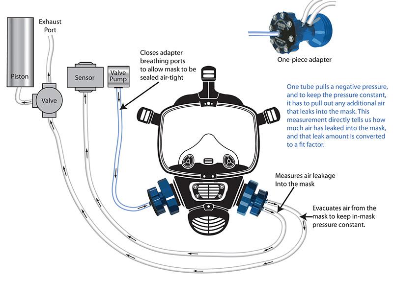 Quantifit - Quantitative Respirator Mask Fit Testing